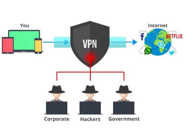 mạng riêng ảo vpn và cách hoạt động